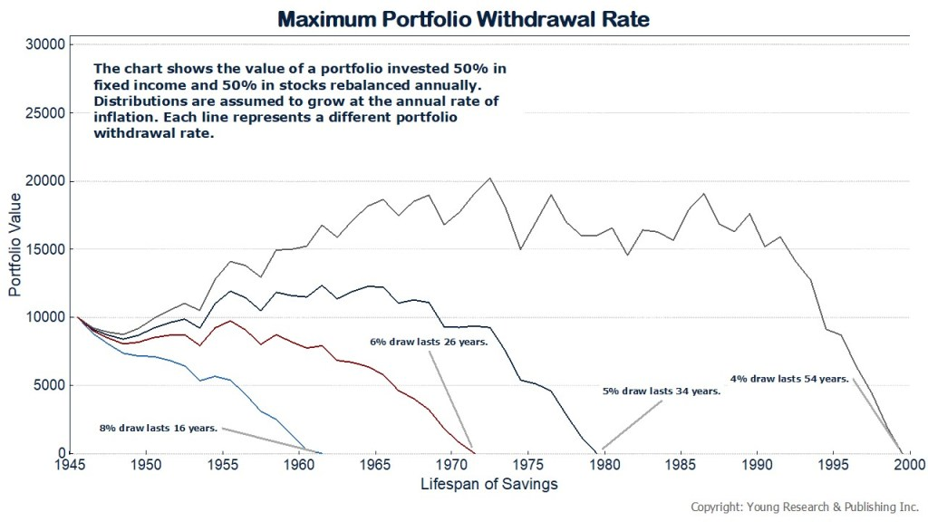 maximum portfolio withdrawal rate