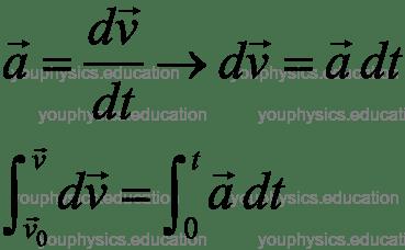 Vecteurs position vitesse accélération