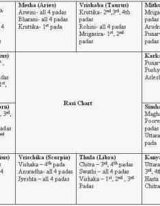 Rasi charts how to read  horoscope part astrologers in chennai tamil also ottodeemperor rh