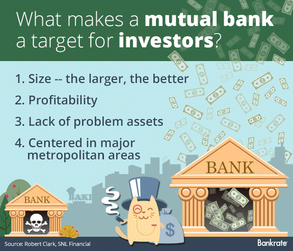 Source: Bankrate