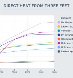 direct heat chart 3 feet away [ 1800 x 1208 Pixel ]