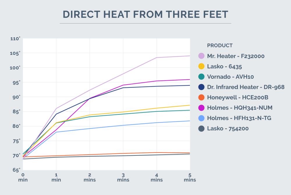 medium resolution of direct heat chart 3 feet away