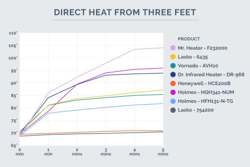 small resolution of direct heat chart 3 feet away