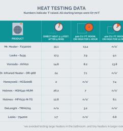heat testing data chart [ 1800 x 1742 Pixel ]