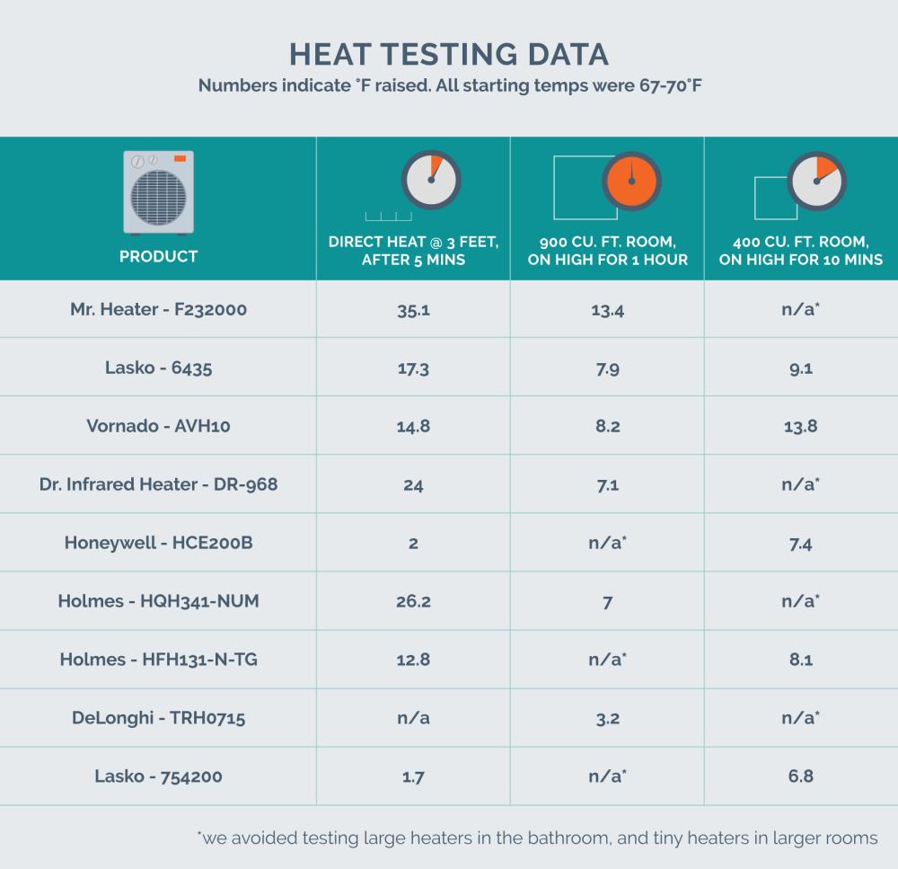 medium resolution of heat testing data chart