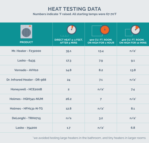 small resolution of heat testing data chart