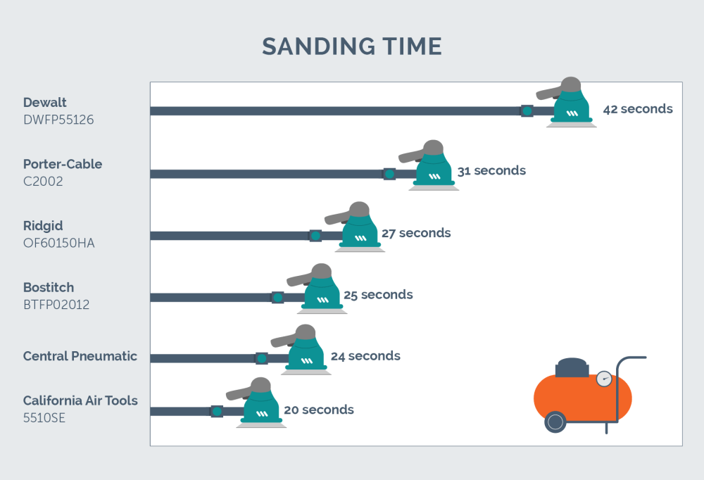 medium resolution of sanding test results chart