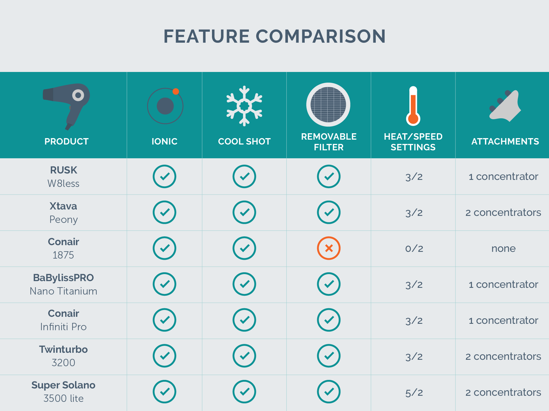 hight resolution of feature comparison chart