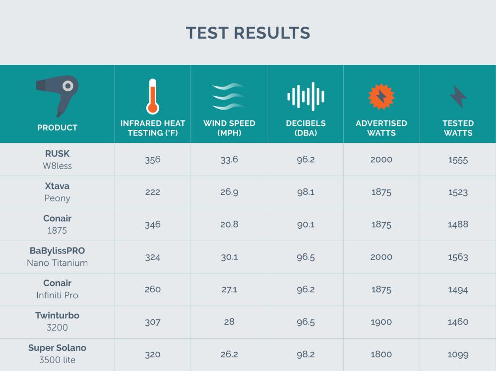 medium resolution of test results chart