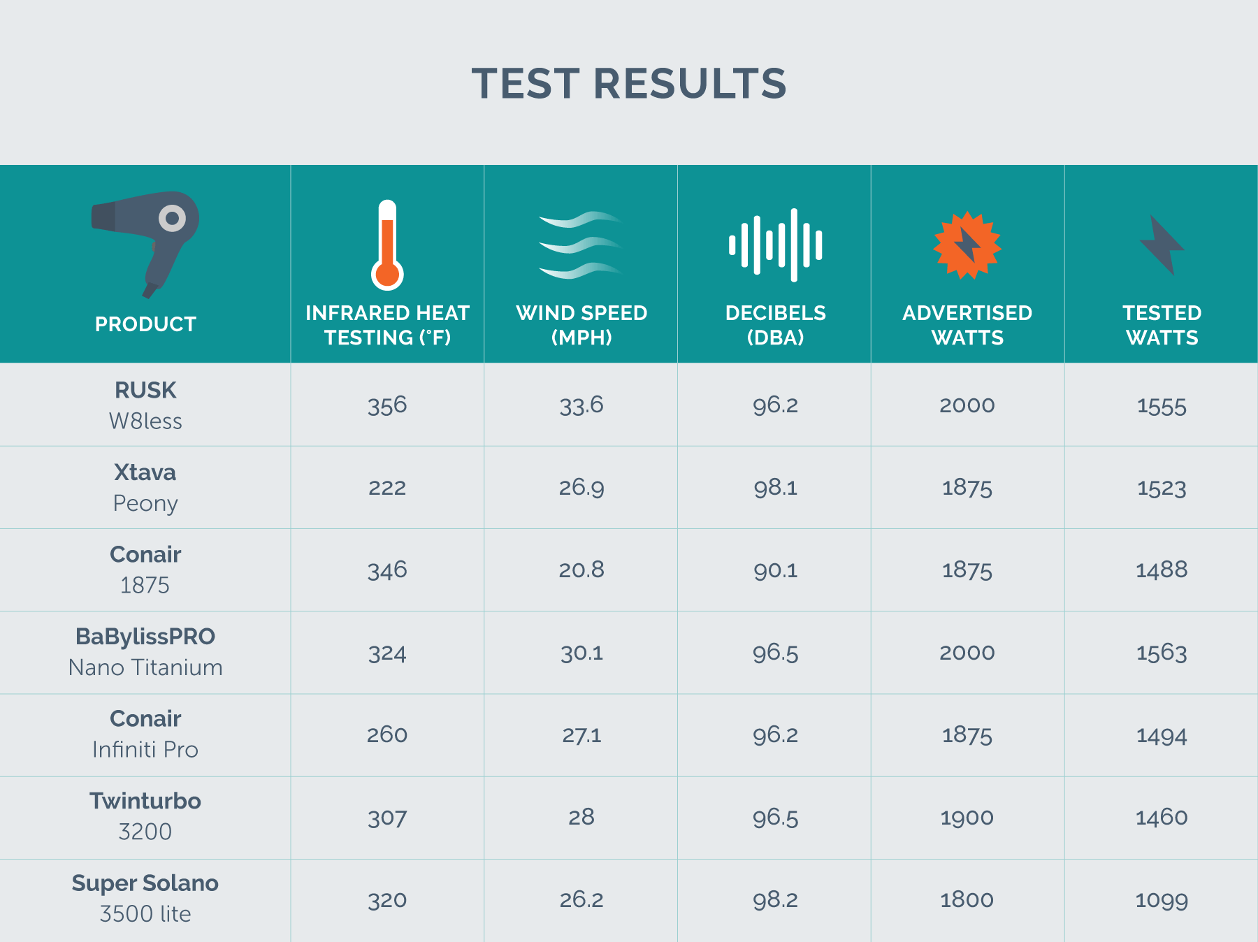 hight resolution of test results chart