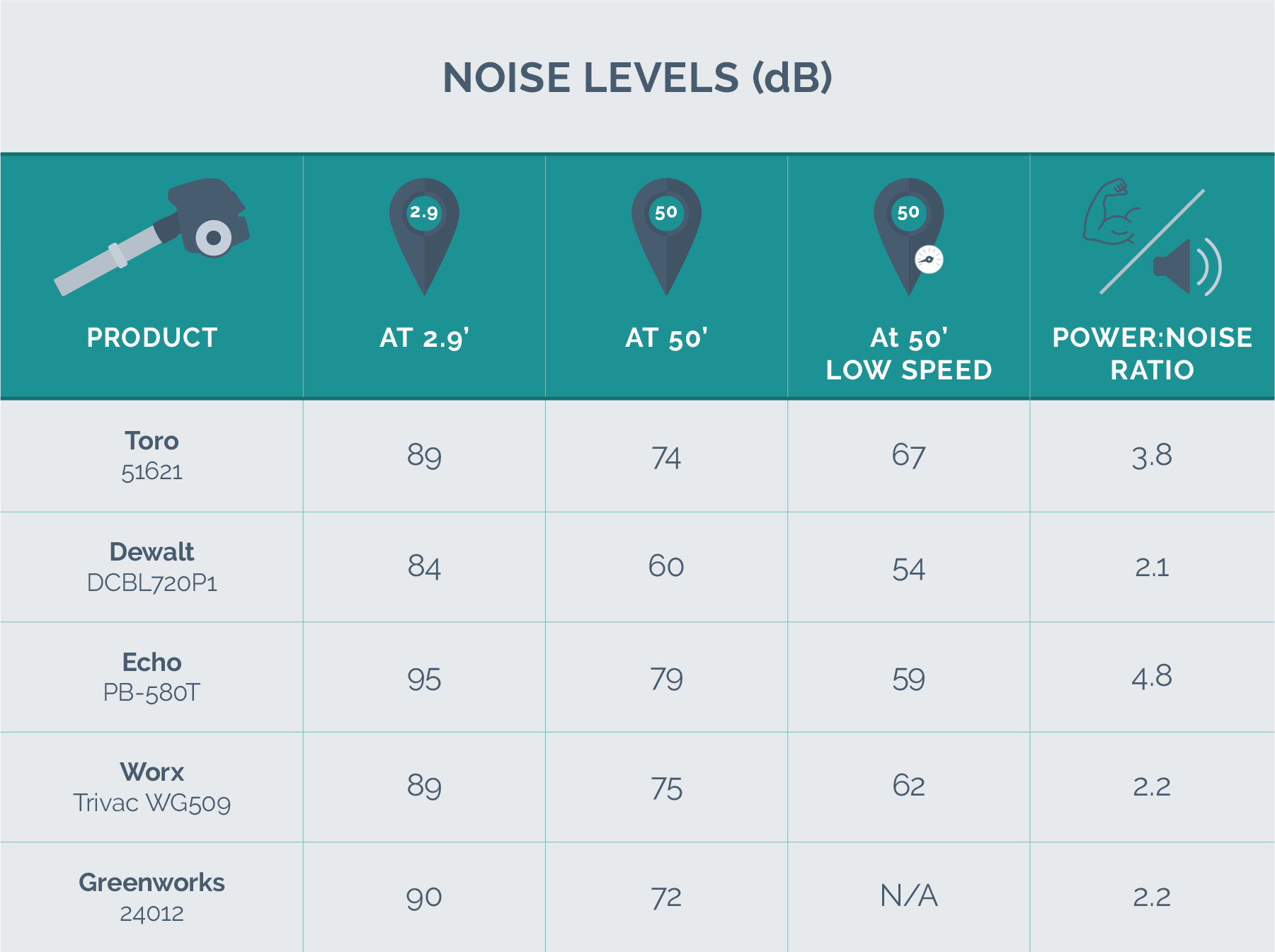 hight resolution of noise level test results
