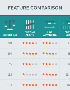 Cordless electric trimmer trimmers feature comparison chart also the best string of your digs rh yourbestdigs