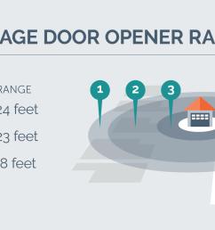 opener range chart [ 2000 x 871 Pixel ]