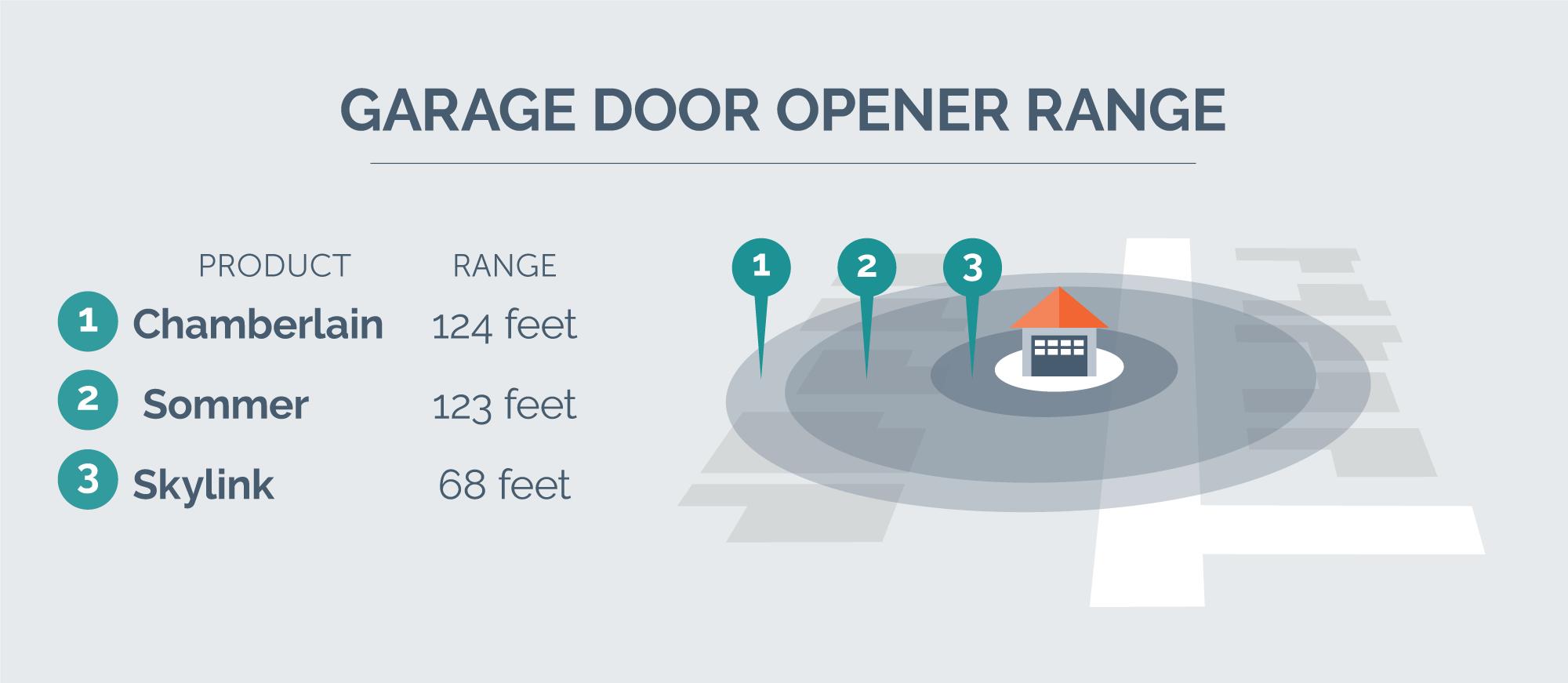 hight resolution of opener range chart
