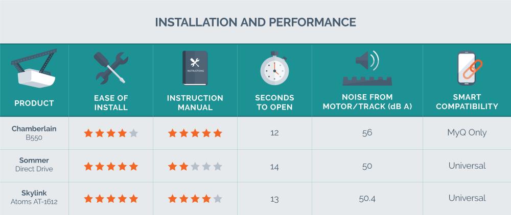 medium resolution of installation and performance data