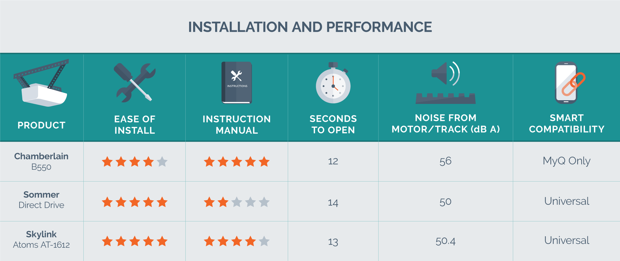 hight resolution of installation and performance data