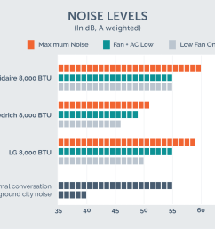 window ac noise test [ 2000 x 1391 Pixel ]