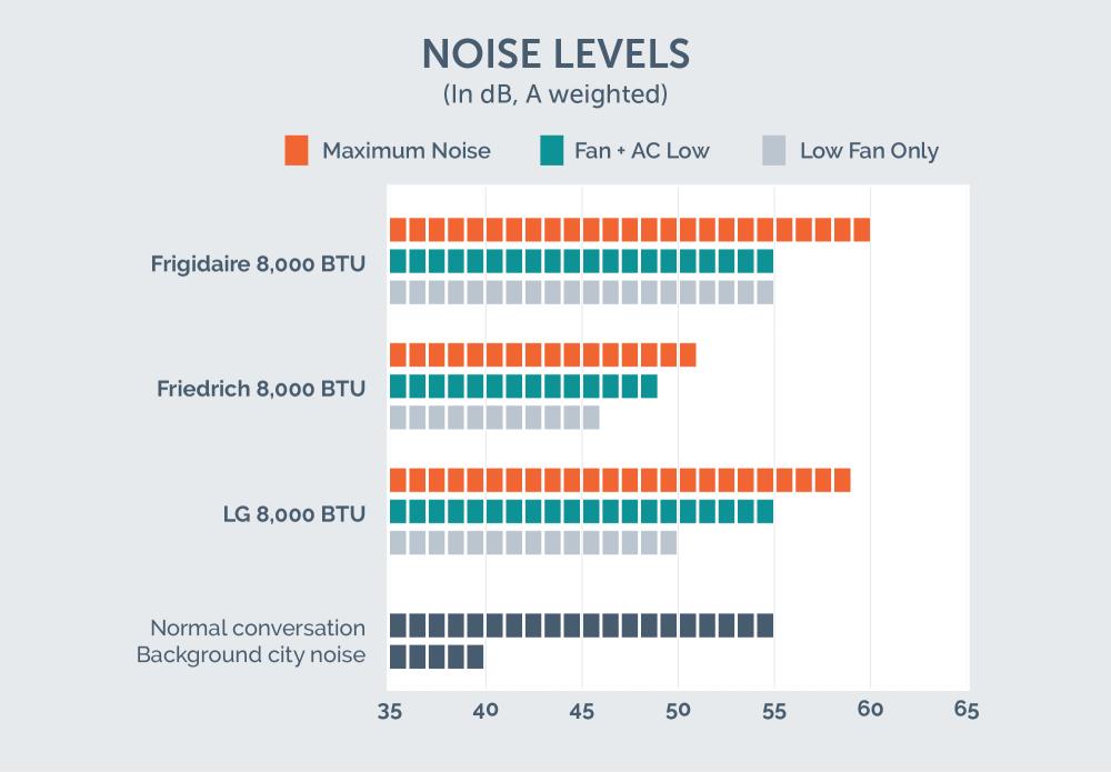 medium resolution of window ac noise test