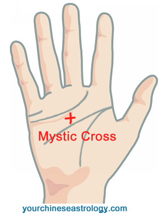 Palm Reading: Mystic Triangle, Psychic Triangle, Letters M