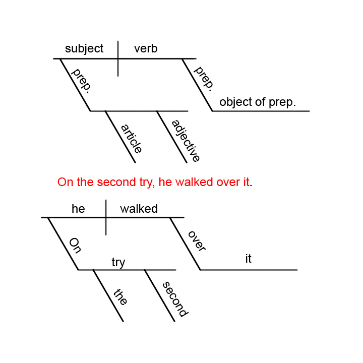 diagram prepositional phrases www electrical wiring diagrams diagramming sentences