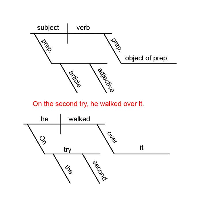 website that diagram sentences craftsman mower deck parts free diagramming worksheet