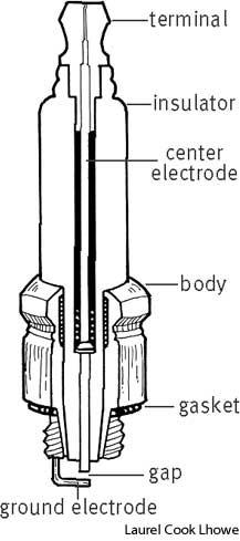 [Sparkplug gap for 1975 johnson 15hp outboard. sparkplug