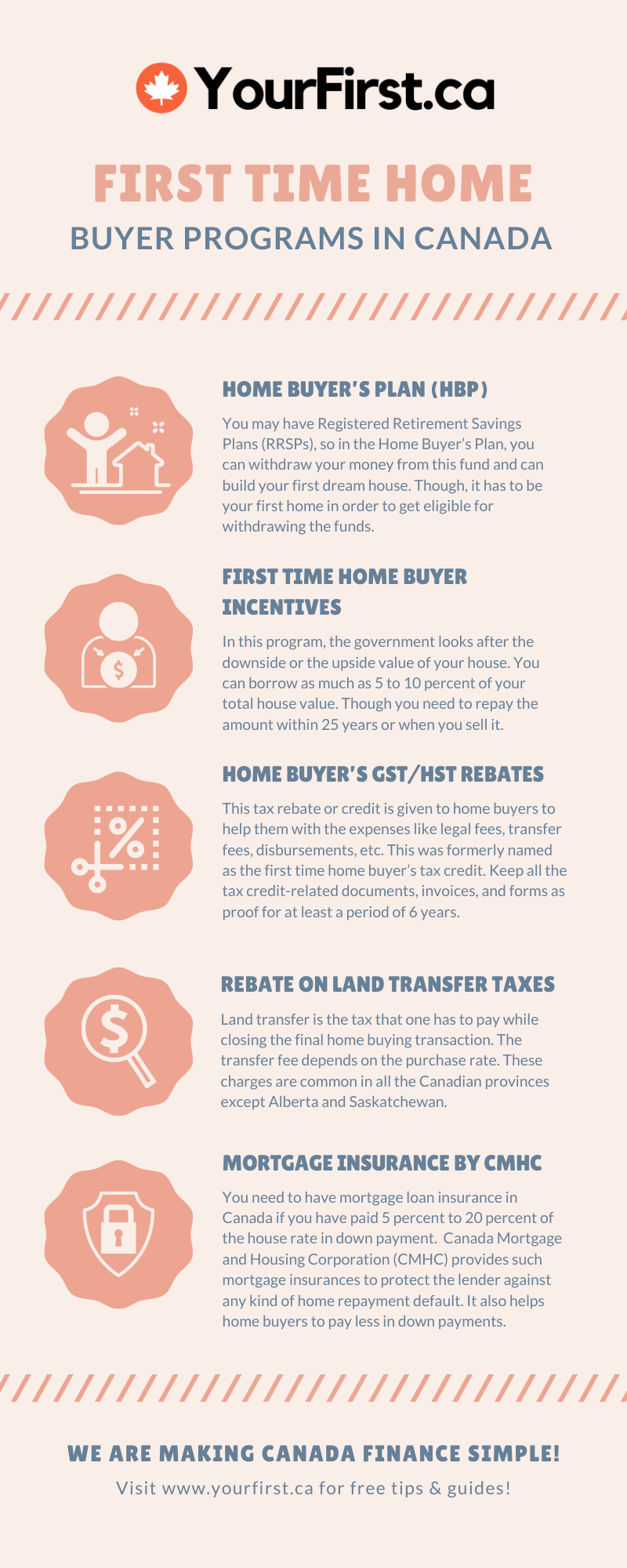 Infographic - First Time Home Buyer Programs in Canada