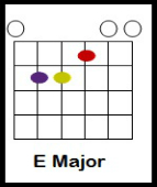 house of the rising sun chords