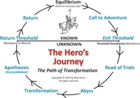 path_of_transformation