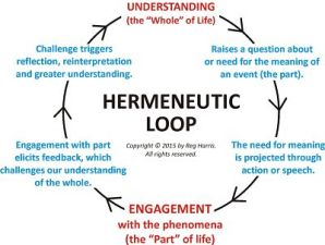 Hermeneutic Loop - Opt