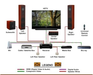 Small Connection Diagrams – My Home Theater Network