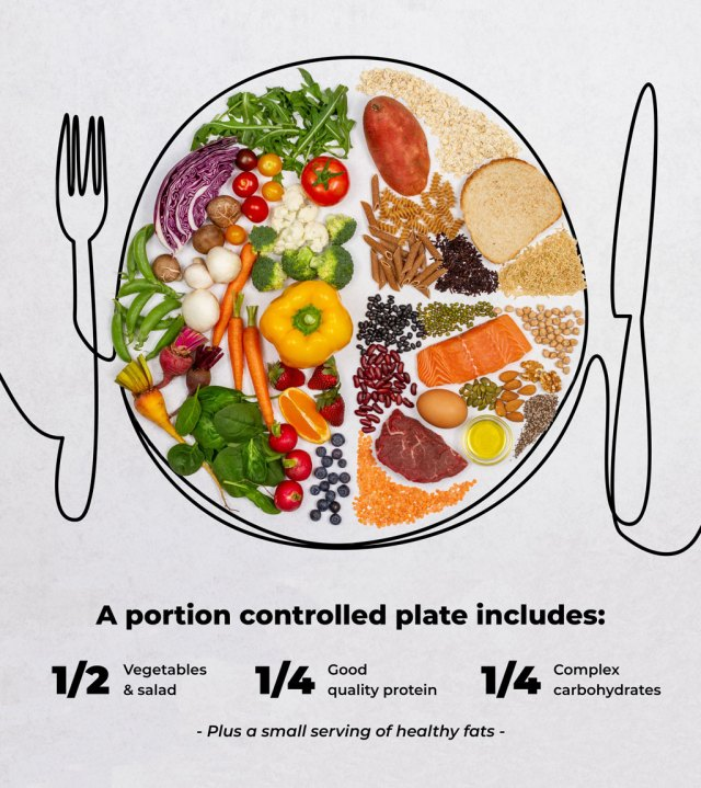 Portion Controlled Plate
