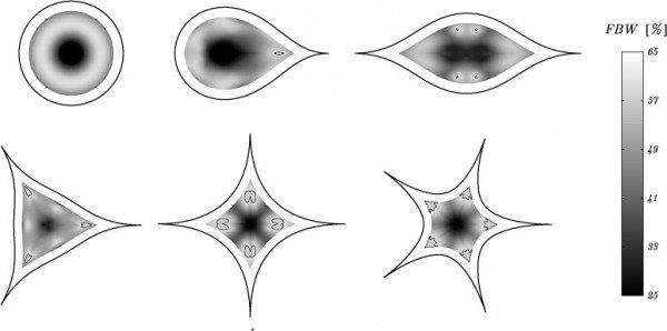 superformula-antenna-company-dra-shapes_t