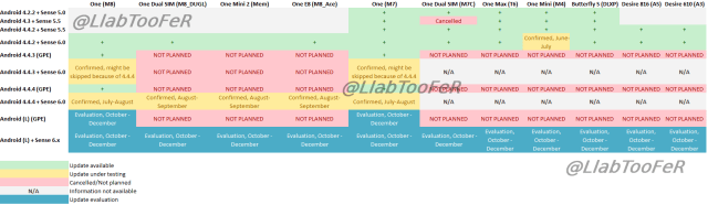Roadmap HTC