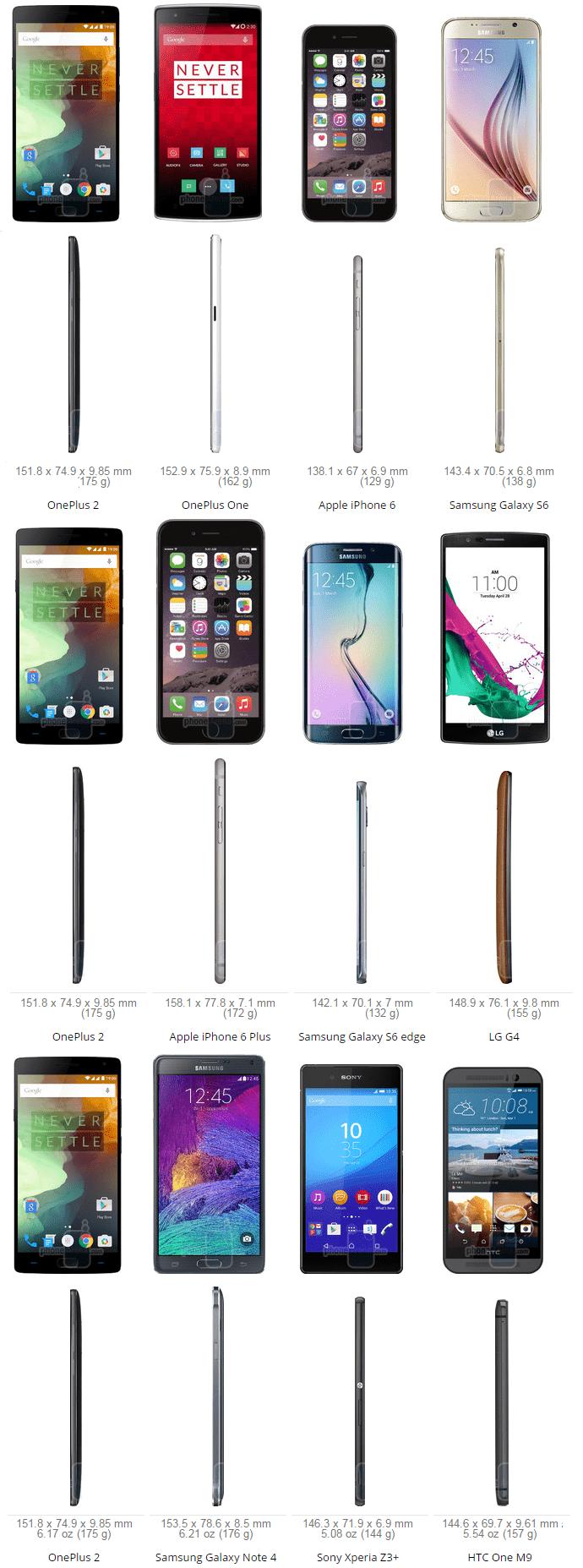 OnePlus 2 Size Comparsione