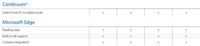 Windows 10 Versione Compare_2
