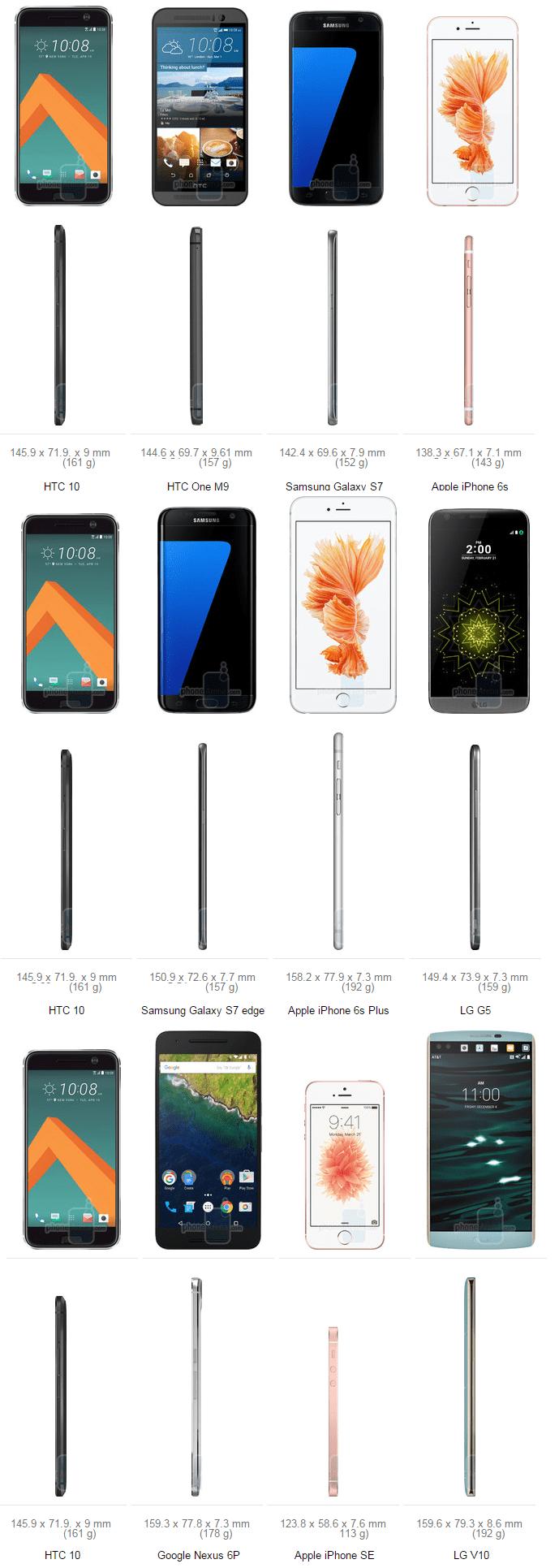 HTC 10 Size Comparsion