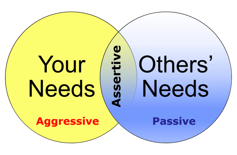 Self-Confidence - be assertive