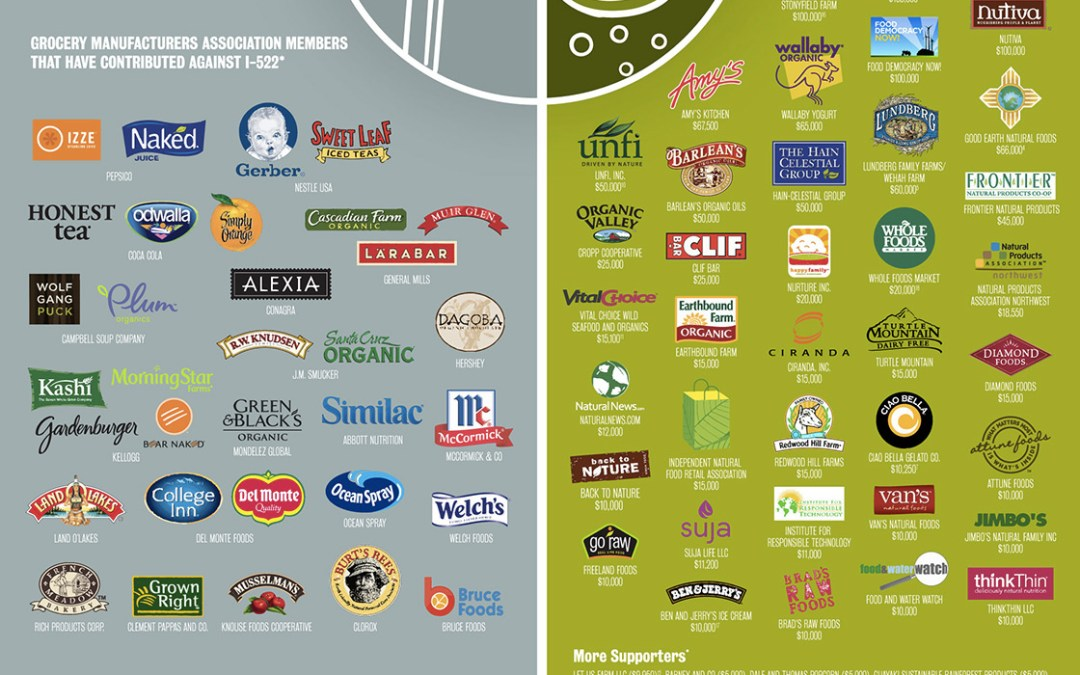 "What ""Organic"" Companies Are On The Same Side As Monsanto"