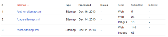 sitemap indexing