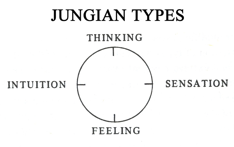 Sandy Nathan's YOUR SHELF LIFE » Jungian Type for Writers