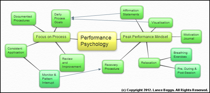mindmap of my performance psychology plan