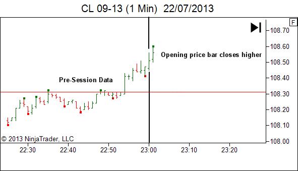 establishing a bias at the market open