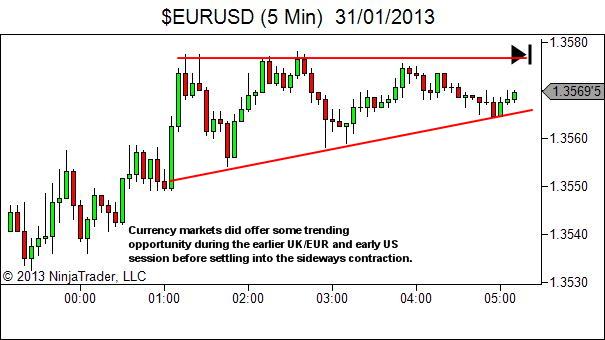 Euro rangebound