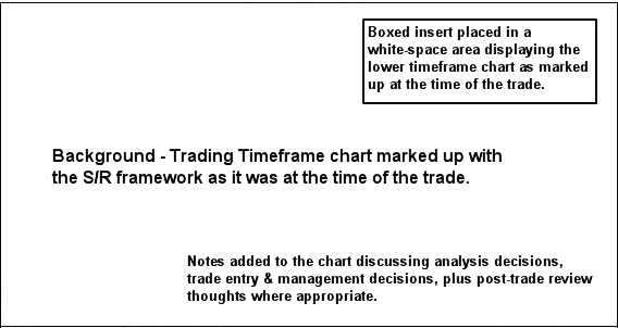 trade review process examples