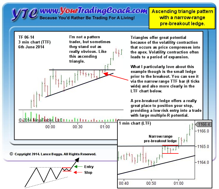 A ledge pushing against an area of short-term resistance provides great multiple-R potential