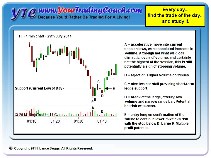 False break of the low of day provides multiple R opportunity
