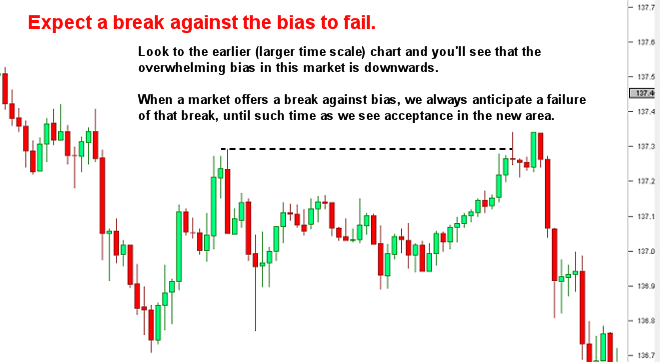 Expect a break against the bias to fail