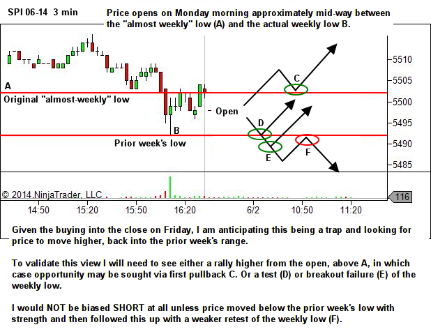 late session breakout provides early session opportunity
