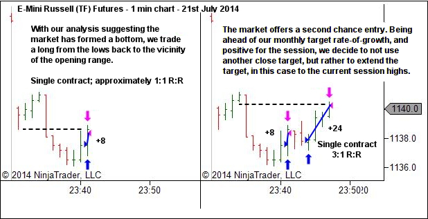 Trading a second chance entry with a wider target, after having satisfied our money management requirements.